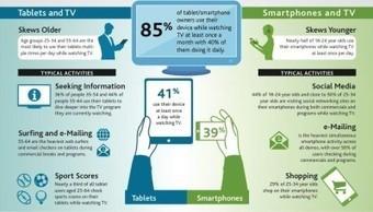 소셜 TV, 미래는 있는가? | Vertical Platform | Platform Biz | Scoop.it