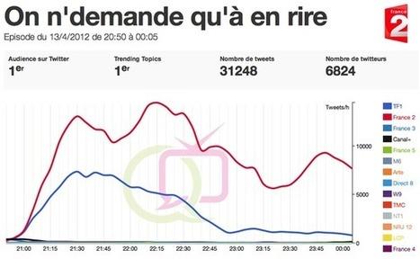 France 2 invite Twitter à l'antenne avec On n'demande qu'à en rire   Twitter et l'écosystème télévisuel   Scoop.it