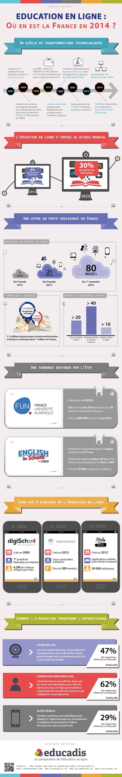 Education en ligne : Où en est la France en 2014 [Infographie] | Formation 2.0 | Scoop.it