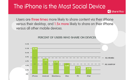 iPhone named 'Most Social Device,' leads mobile and desktop in Web content sharing | Apps y Educación | Scoop.it