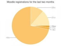 Moodle 2.2 preview – the mobile LMS | Open Thoughts | Educational Technology in Higher Education | Scoop.it