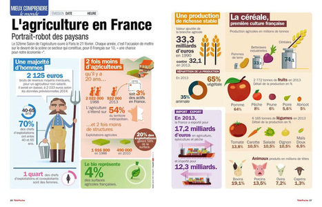 Infographie : L'agriculture en France – Ask Media | Des liens en Hist-Géo | Scoop.it