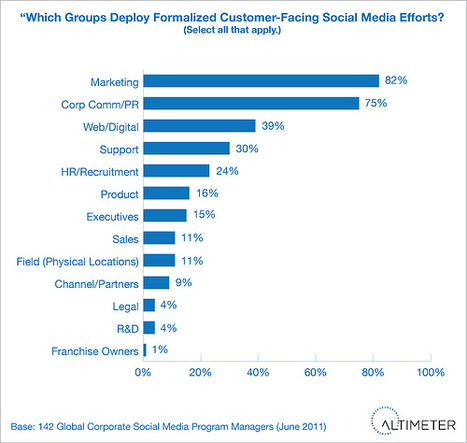 Les équipes commerciales pas encore assez opérationnelles avec les médias sociaux | La performance : des vendeurs, des équipes commerciales | Scoop.it
