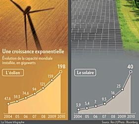 2010, année record pour les énergies renouvelables | Agr'energie | Scoop.it