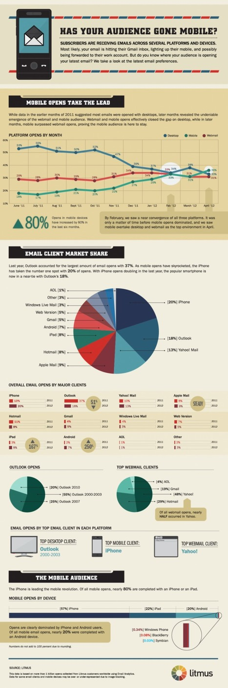 Infographic: iPhone Beats Outlook As Top Email Client, As Mobile Overtakes Desktop | cassyput on marketing | Scoop.it