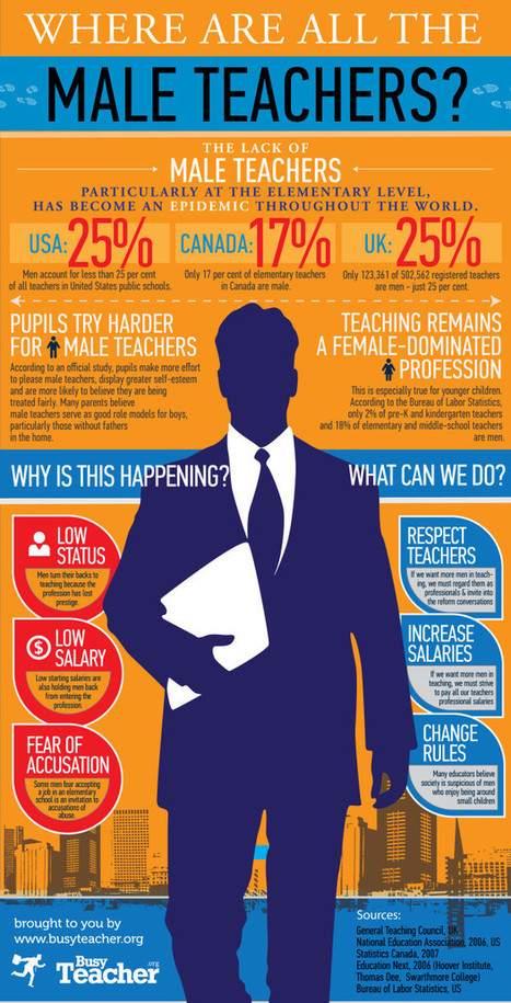Where Are All The Male Teachers? | High tech and art in the school. | Scoop.it
