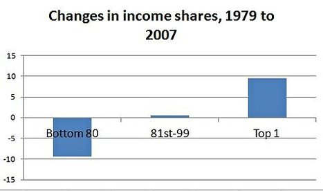 Inequality Trends In One Picture | Politics for the 21st Century | Scoop.it