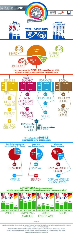 Observatoire ePub : +6% pour la pub en ligne en 2015 | eTourisme institutionnel | Scoop.it