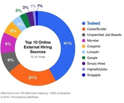 Three Independent Studies Report: Indeed #1 external source of hire | Recruiting | Scoop.it