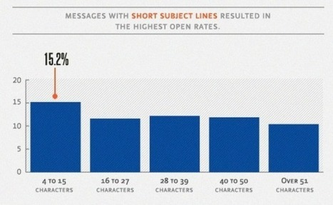 The TRUTH about email subject lines | Sales Evolution | Scoop.it