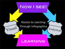 TeachersFirst: Now I See! - Infographics as content scaffold and creative, formative assessment | 1:1 iPad | Scoop.it