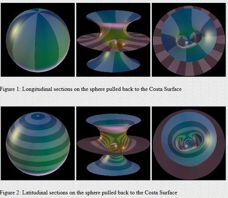 Geometría Diferencial - Gráficos | Geometría II | Scoop.it