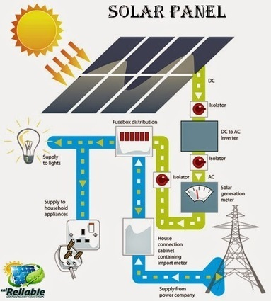 solreliable: solreliable- solar panel hows its work | solreliable | Scoop.it