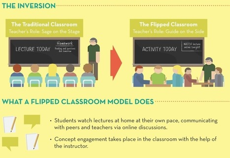 Stine Aaen Dürr: The flipped Classroom | The flipped classroom overview | Scoop.it