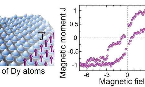 Superlattice of single-atom magnets aims for ultimate limit of high-density data storage | Nanoparticules & Poudres fines | Scoop.it