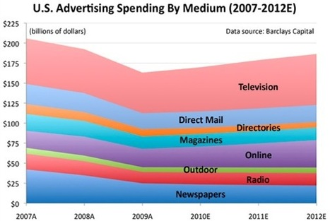 TV Ad Dollars Set To Double Online Spend | Richard Kastelein on Second Screen, Social TV, Connected TV, Transmedia and Future of TV | Scoop.it