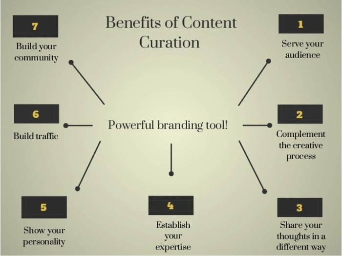 Primer on content curation for B2B marketers - B2B News Network   Business in a Social Media World   Scoop.it