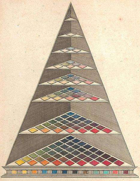 Colour Wheels, Charts, and Tables Through History | #Design | Scoop.it