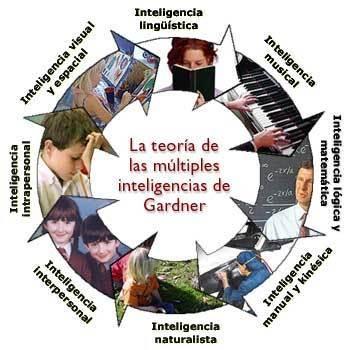 Entrevista con Gardner: De las inteligencias múltiples a la educaciónpersonalizada | Observatorio TIC y Educación | Scoop.it