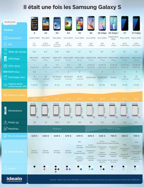 Samsung Galaxy S6 vs S6 Edge vs S7 vs S7 Edge [infographie]   Info Magazine   Scoop.it