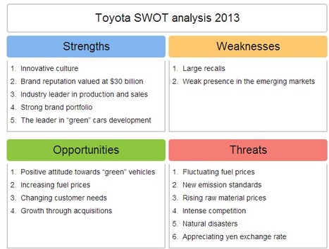 toyota prius swot analysis Toyota analysis essay toyota analysis essay 1378 words 6 pages strengths good recognition of the toyota brand toyota holds the second position in australia as auto manufacturer with a market share of around 20% prius is the world's first mass-produced petrol-electric hybrid veicle toyota is a strong brand with a reliable and high.