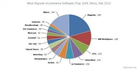 Parts de Marché des Solutions E-Commerce | WebZine E-Commerce &  E-Marketing - Alexandre Kuhn | Scoop.it