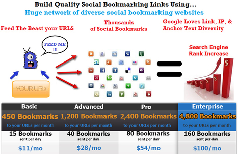 Socail bookmarking service | Serach Engine | Scoop.it