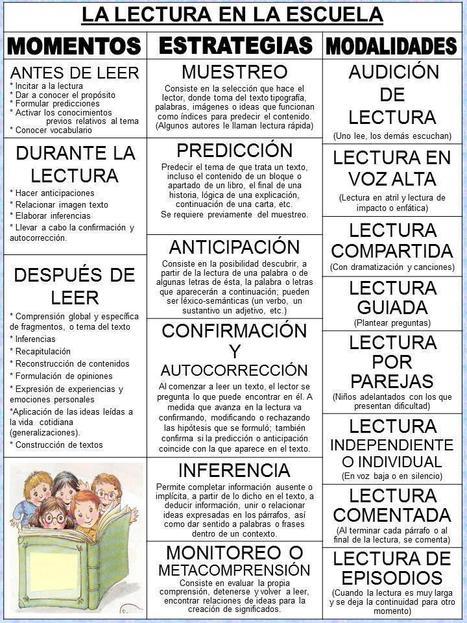 La lectura en la escuela | tecnología,  bibliotecas, literatura | Scoop.it