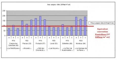 Retour d'expérience de logements BBC : 10 enseignements - Performance énergétique | veille technique | Scoop.it