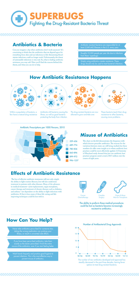 Visualistan: Superbugs Fighting The Drug Resistant Bacteria Threat [Infographic] | Health | Scoop.it