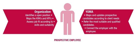 Skill Based Assessment,Online Assessment Tools,YOMA Multinational | YOMA Business Solutions Pvt. Ltd. | Scoop.it