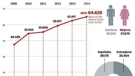 La RGI alcanza un nuevo récord histórico de beneficiarios - El Correo | Lanbide | Scoop.it