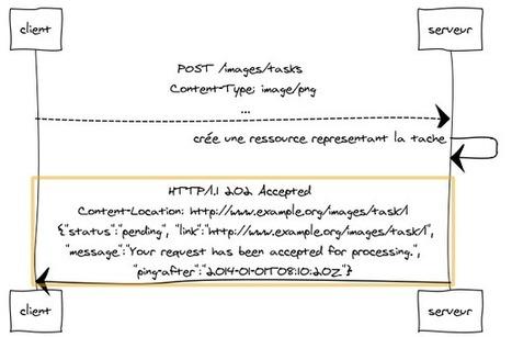 REST en pratique : Comment implémenter des services ... | Agile, Lean, NoSql et mes recherches informatiques | Scoop.it