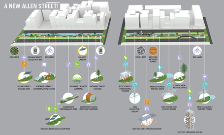 Town Square Initiative: New York - Urban Planning and Design Concepts | green infographics | Scoop.it