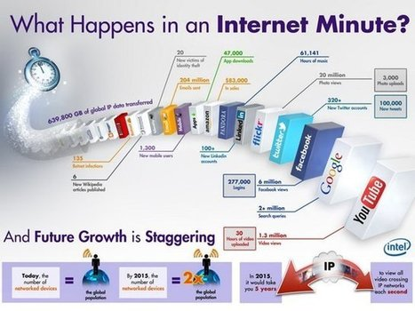 What Happens Each Minute on the Internet | Business Communication 2.0: Social Media and Electronic Communication | Scoop.it