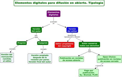 Versión autor, versión editor | PoliScience | Investigación: métodos y herramientas desde las NTIC | Scoop.it