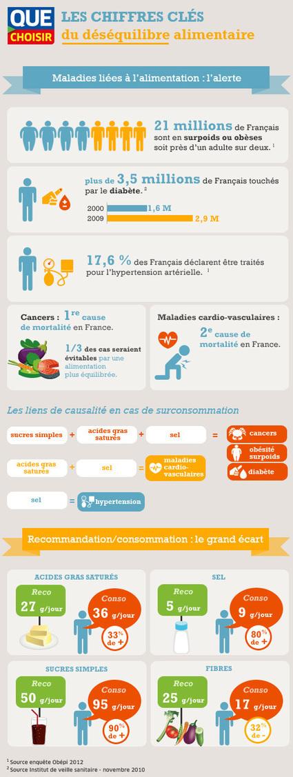 Santé et alimentation (infographie) - Les chiffres clés du déséquilibre alimentaire - UFC-Que Choisir | diabète | Scoop.it
