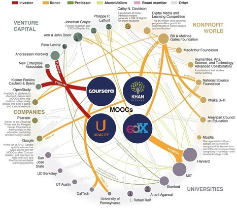 Major Players in the #MOOC Universe | Identidades digitales, PLE y aprendizaje cooperativo en red | Scoop.it
