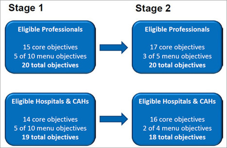 Tips for avoiding potential Stage 2 Meaningful Use problems | EHRintelligence.com | Business Management | Scoop.it