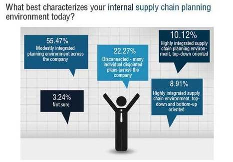 A Look at Supply Chain Planning in 2014 | Expert Supply Chain | Scoop.it