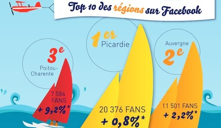[Infographie] Top 10 des collectivités les plus présentes sur les réseaux sociaux | Stratégie, marketing & communication pour les experts | Scoop.it