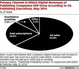 Publishers Rely on Ads, Not Subscriptions, for Growth | Display and Mobile Advertising | Scoop.it