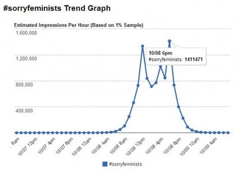 #SorryFeminists Stereotypes Cause A Stir On Twitter | Stereotypes of the Society | Scoop.it