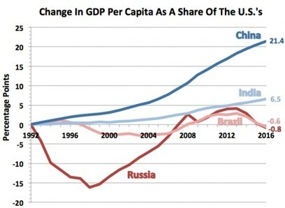 China is the only emerging market that matters | Classroom geography | Scoop.it
