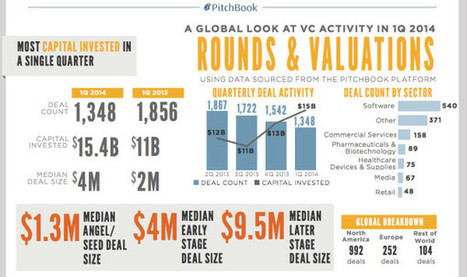 Boom times: Venture capitalists pour $15 billion into startups in Q1 - GeekWire | VC Stories | Scoop.it