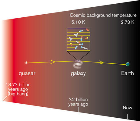 Astronomers Measure the Temperature of the Universe 7.2 Billion Years Ago   Amazing Science   Scoop.it