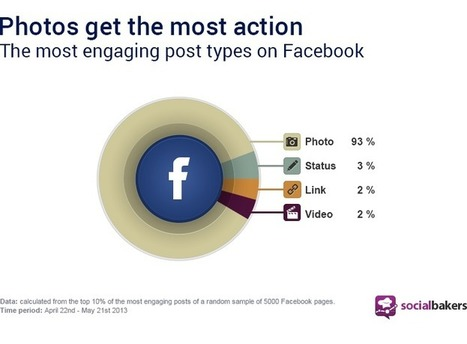 Photos Represent 93% of the Most Engaging Posts on Facebook   Social Media & Technology News   Scoop.it