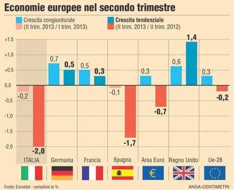 I Paesi dell'Europa viaggiano in ordine sparso. Crescono Germania, Polonia e Ungheria. Ma nella periferia dell'euro la ripresa ci sarà? | Scenarieconomici.it | The business value of technology | Scoop.it