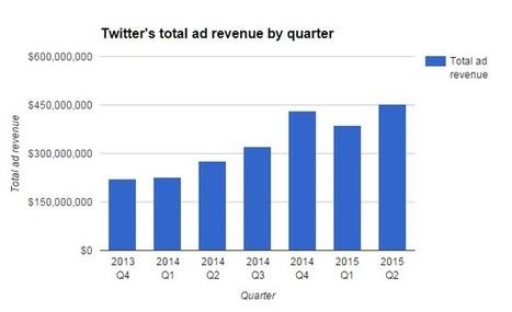 60% d'augmentation des revenus pour Twitter au 2ème trimestre - #Arobasenet.com | Going social | Scoop.it