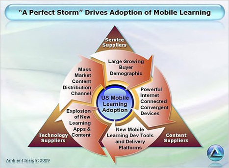 "Mobile Learning: ""A Perfect Storm"" To Drive Changes In The Workplace 